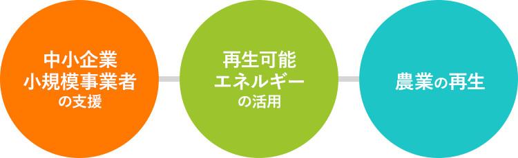 秋田創生実現のための三つの柱